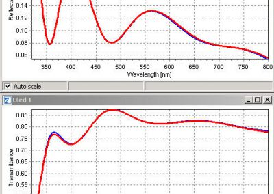 Spectral fit of R and T of a TCO layer (ITO) for a-Si solar cell (measurement = blue / model simulation = red)