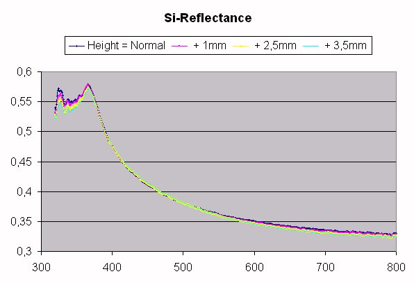 Stability of reflectance with respect to deviations in z-direction from the normal production level