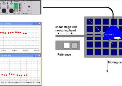 Example of an inline setup: Diagonal scanning over a 5x5 carrier with solar cells