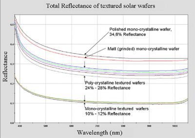 Screenshot of the total reflection of different bare solar wafers